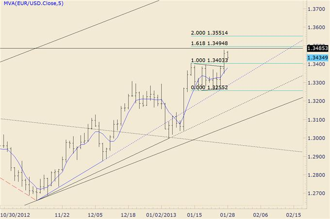 FOREX_Trading_GBPUSD_at_4_Year_Trendline_AUDUSD_Cracks_2013_Low__body_eurusd.png, FOREX Trading: GBP/USD at 4 Year Trendline, AUD/USD Breaks Support Line