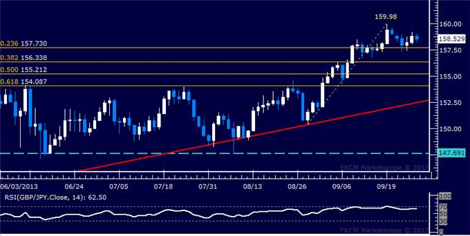dailyclassics_gbp-jpy_1_body_Picture_12.png, Forex: GBP/JPY Technical Analysis – Flirting with 158.00 Mark