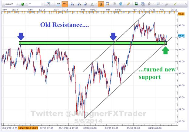 Forex Education: Old Resistance Turned New Support