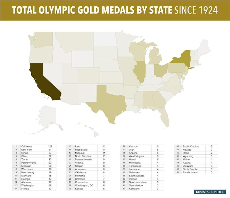 total olympic medals by state
