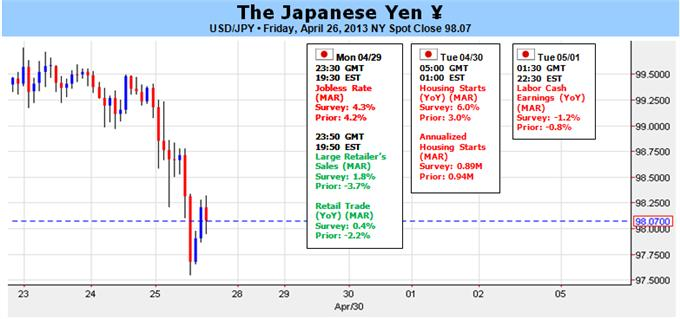 Japanese_Yen_Room_to_Rally_as_BoJ_Witholds_Stimulus_Details_body_Picture_1.png, Japanese Yen Room to Rally as BoJ Witholds Stimulus Details