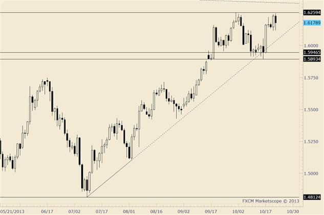 eliottWaves_gbp-usd_1_body_gbpusd.png, GBP/USD Pre-Fed Level from Last Week at 1.5970 is Key