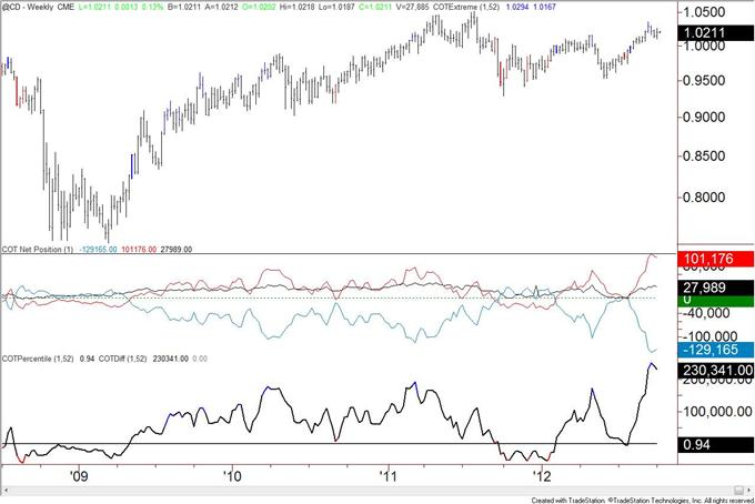US_Dollar_Trend_Followers_Flip_to_Short_after_Decline__body_cad.png, US Dollar Trend Followers Flip to Short after Decline