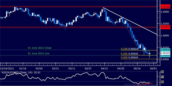 Forex_AUDUSD_Technical_Analysis_05.29.2013_body_Picture_5.png, AUD/USD Technical Analysis 05.29.2013
