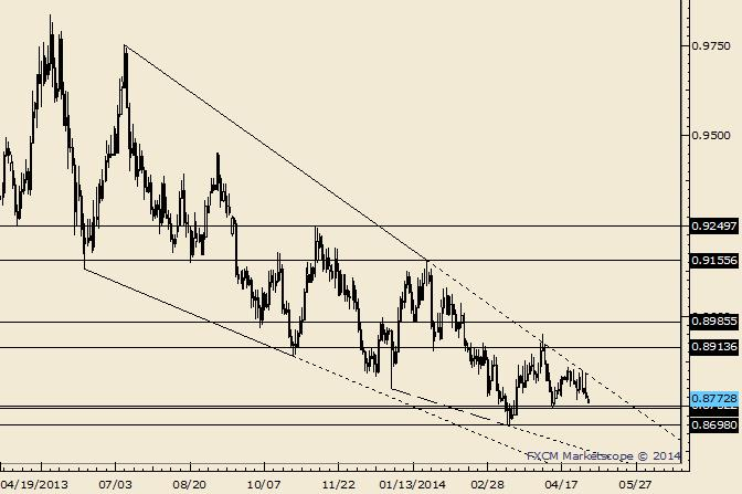 eliottWaves_usd-chf_body_Picture_4.png, USD/CHF Slides Down Trendline; .9091 of Interest as Support