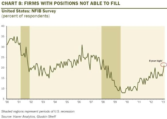 firms unable to fill positions