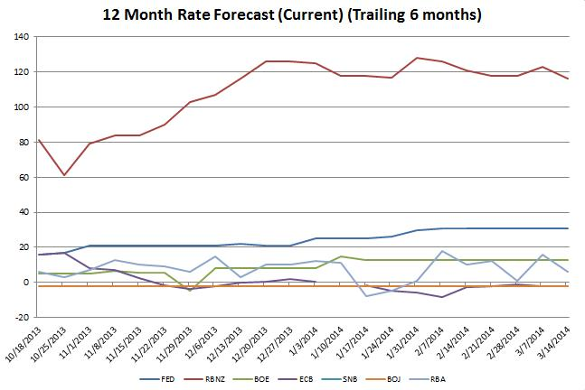 Forex 12 Month Rate Forecast Chart
