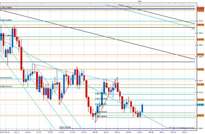 PT_EUR_13220_body_Picture_3.png, Price & Time: Price Action Confirms the Importance of 1.3220 in EUR/USD