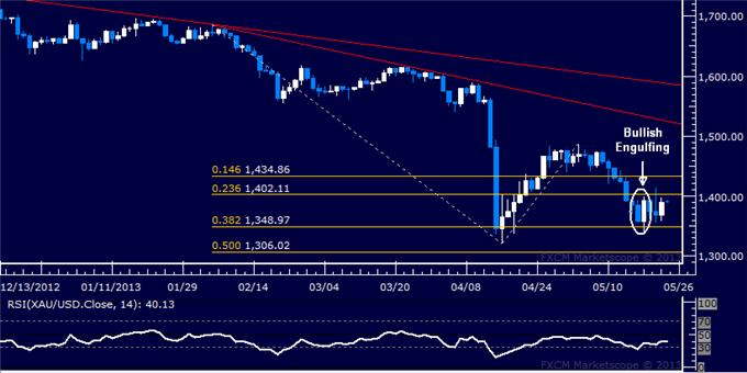 Forex_US_Dollar_SP_500_Take_Initial_Steps_to_Downward_Reversals_body_Picture_7.png, US Dollar, S&P 500 Take Initial Steps to Downward Reversals