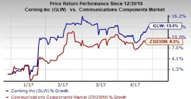 Corning Incorporated (NYSE:GLW) Rises 2.47% in Pre-Session
