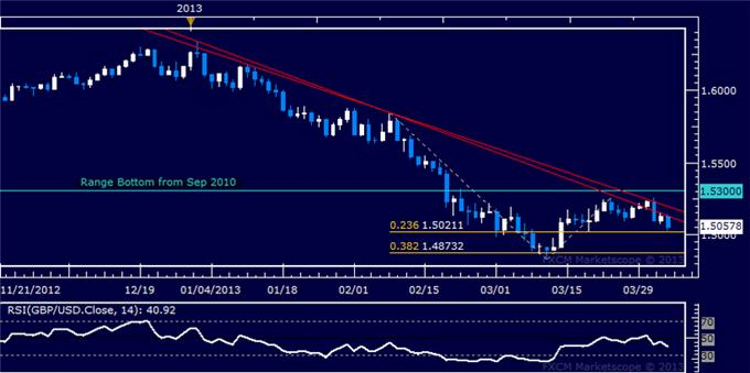 Forex_GBPUSD_Technical_Analysis_04.04.2013_body_Picture_5.png, GBP/USD Technical Analysis 04.04.2013