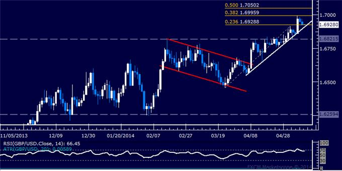 GBP/USD Technical Analysis – Support Above 1.69 in Focus