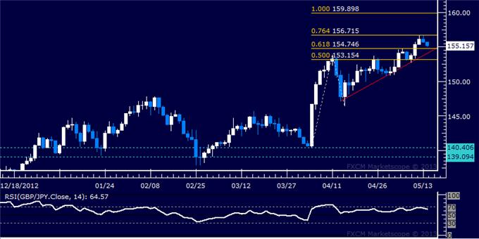 Forex_GBPJPY_Technical_Analysis_05.14.2013_body_Picture_5.png, GBP/JPY Technical Analysis 05.14.2013