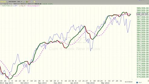 image thumb117 The Wolves on Wall Street taking us higher: $ES F 1854