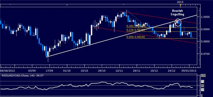 Forex_Analysis_USDCAD_Fails_on_Test_of_0.99_Mark_body_Picture_1.png, Forex Analysis: USD/CAD Fails on Test of 0.99 Mark