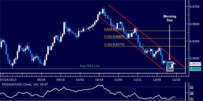 dailyclassics_aud-usd_body_Picture_5.png, Forex: AUD/USD Technical Analysis – Double Bottom in the Works?