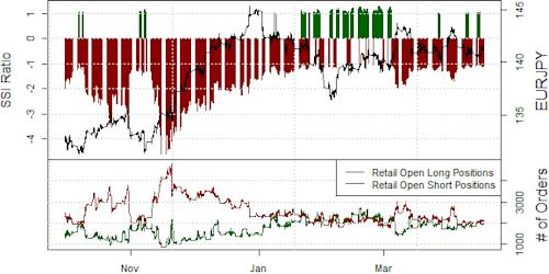 ssi_eur-jpy_body_Picture_16.png, Japanese Yen Likely to Hit Fresh Peaks versus Euro, GBP