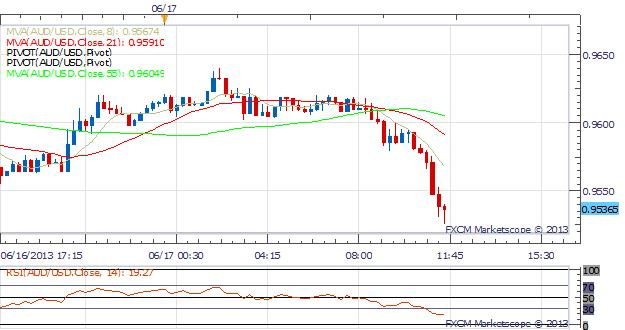 USDJPY_and_Equities_Move_Higher_Before_FOMC_Meeting_body_Picture_4.png, USDJPY and Equities Move Higher Before FOMC Meeting