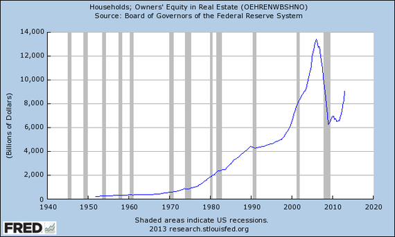 Household_Equity_Real_Estate.png