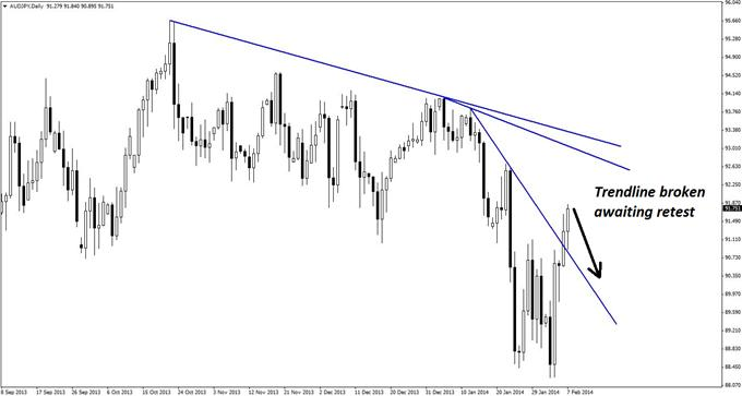 An_Apparent_False_Retest_in_AUDJPY_body_GuestCommentary_KayeLee_February7A_1.png, An Apparent False Retest in AUDJPY