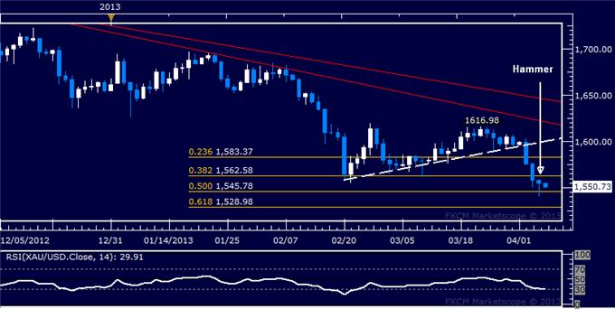 Forex_US_Dollar_Breaks_Higher_SP_500_Digesting_Recent_Losses_body_Picture_7.png, US Dollar Breaks Higher, S&P 500 Digesting Recent Losses