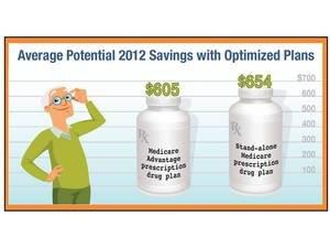 2013 Medicare Annual Enrollment Period: eHealth Identifies Nine Costly Mistakes to Avoid for Medicare Advantage Customers