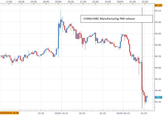 AUDJPY Plunged after China PMI Point to Further Weakness in Economy