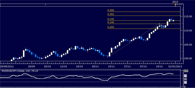 Forex_Analysis_EURJPY_Classic_Technical_Report_12.31.2012_body_Picture_1.png, Forex Analysis: EUR/JPY Classic Technical Report 12.31.2012