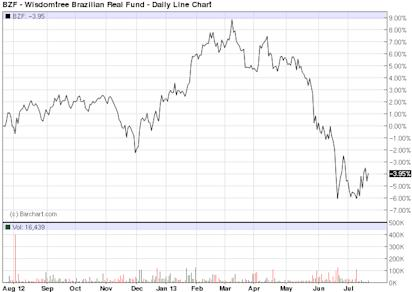 BZF - Exchange Traded Funds - ETF Price Chart for Wisdomtree Brazilian Real Fund