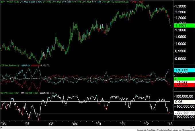 Forex_Analysis_US_Dollar_Speculators_are_Most_Short_Since_April_2011_body_JPY.png, Forex Analysis: US Dollar Speculators are Most Short Since April 2011