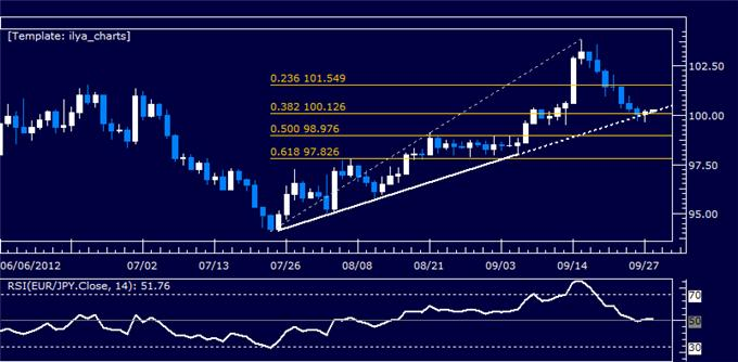 EURJPY_Classic_Technical_Report_09.28.2012_body_Picture_5.png, EURJPY Classic Technical Report 09.28.2012
