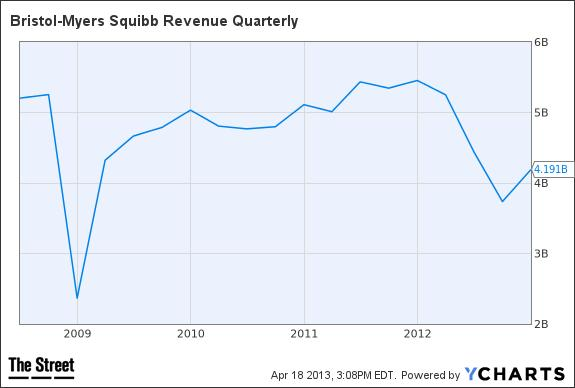 BMY Revenue Quarterly Chart