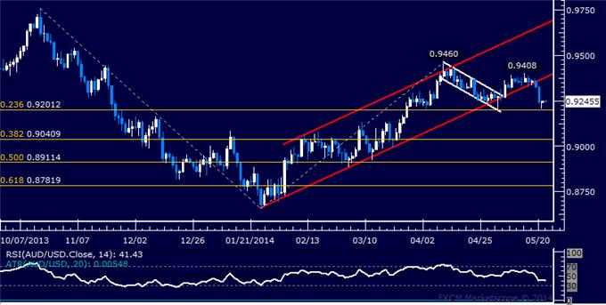 AUD/USD Technical Analysis – Selloff Pauses Above 0.92