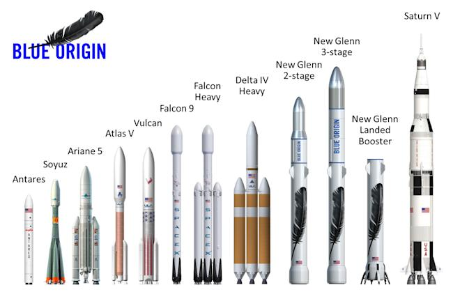 Jeff Bezos's Massive New Rocket Is Taller than Some Skyscrapers