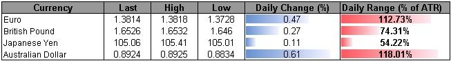 Forex_USD_to_Take_Cues_from_Fed_Rhetoric-_Larger_AUD_Correction_on_Tap_body_ScreenShot173.png, USD to Take Cues from Fed Rhetoric- Larger AUD Correction on Tap