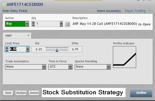 ANF Stock Call Option