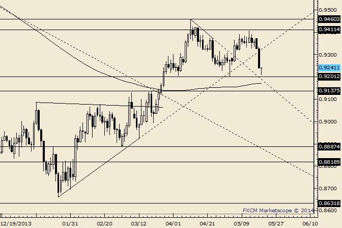 AUD/USD Resistance Seen at .9275/90