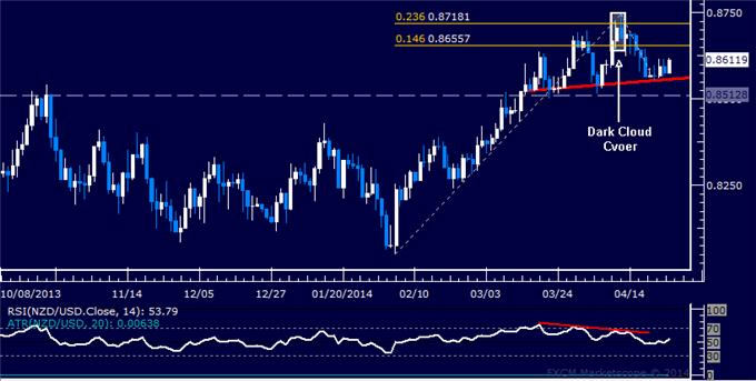 dailyclassics_nzd-usd_body_Picture_11.png, Forex: NZD/USD Technical Analysis – Edging Toward 0.84 Figure