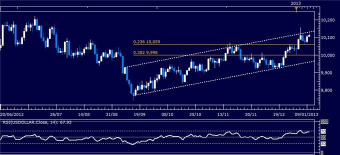 Forex_Analysis_US_Dollar_Classic_Technical_Report_01.10.2013_body_Picture_1.png, Forex Analysis: US Dollar Classic Technical Report 01.10.2013