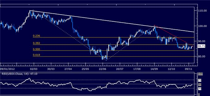 Forex_Analysis_US_Dollar_Springs_Higher_as_SP_500_Sinks_Past_Support_body_Picture_8.png, Forex Analysis: US Dollar Springs Higher as S&P 500 Sinks Past Support