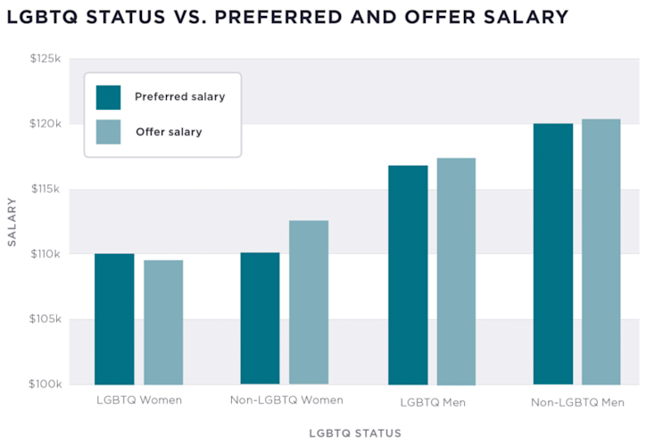 LGBTQ wage pay gap