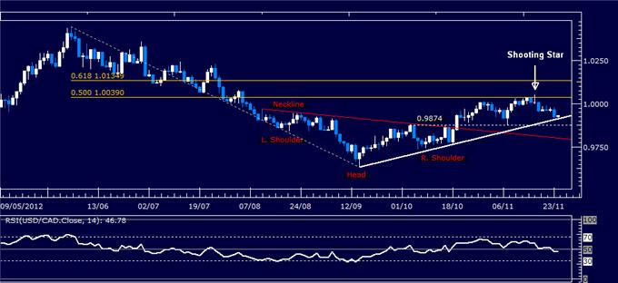 Forex_Analysis_USDCAD_Classic_Technical_Report_11.26.2012_body_Picture_1.png, Forex Analysis: USD/CAD Classic Technical Report 11.26.2012