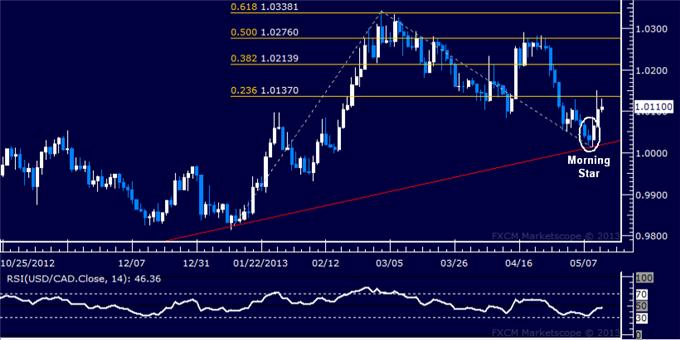 Forex_USDCAD_Technical_Analysis_05.10.2013_body_Picture_5.png, USD/CAD Technical Analysis 05.10.2013
