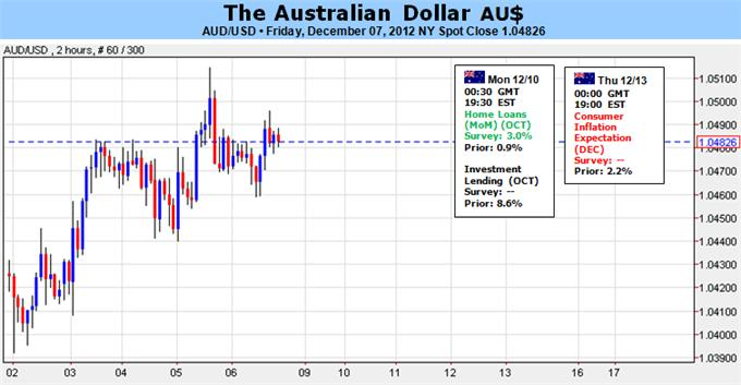 Australian_Dollar_Eyes_China_Data_Risk_Trends_for_Cues_body_Picture_1.png, Forex Analysis: Australian Dollar Eyes China Data, Risk Trends for Cues