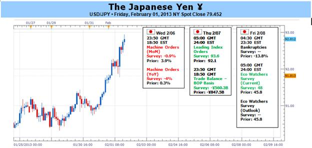 Japanese_Yen_at_Risk_for_More_Losses_Ahead_of_BoJ_Remains_Oversold_body_Picture_1.png, Japanese Yen at Risk for More Losses Ahead of BoJ- Remains Oversold