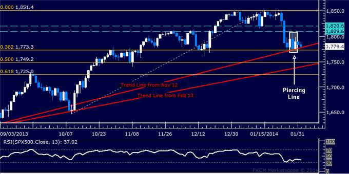 Forex_Dollar_Rally_Meets_Chart_Resistance_SPX_500_Aiming_Higher_body_Picture_6.png, Dollar Rally Meets Chart Resistance, SPX 500 Aiming Higher