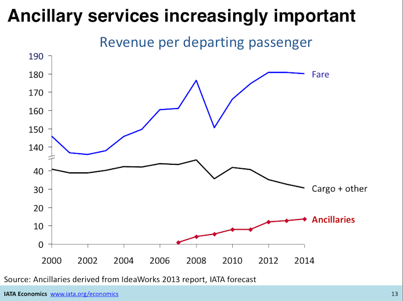iata airline ancillary fee revenue chart