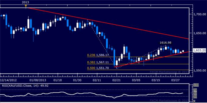Forex_US_Dollar_Threatens_Support_Break_SP_500_Hints_at_Reversal_body_Picture_7.png, US Dollar Threatens Support Break, S&P 500 Hints at Reversal