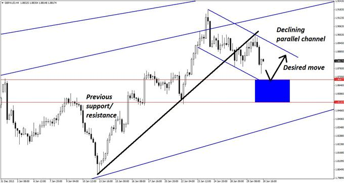 Nice_Pullback_in_a_Massive_GBPAUD_Uptrend_body_GuestCommentary_KayeLee_January30A_3.png, Nice Pullback in a Massive GBP/AUD Uptrend