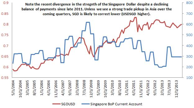 USD/SGD: Singapore Dollar Risks Breakdown on China, Technicals